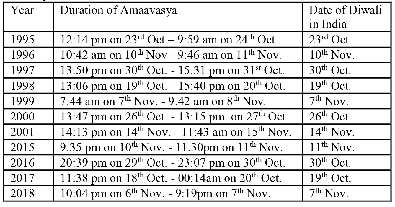 2020 Calendar Diwali Date