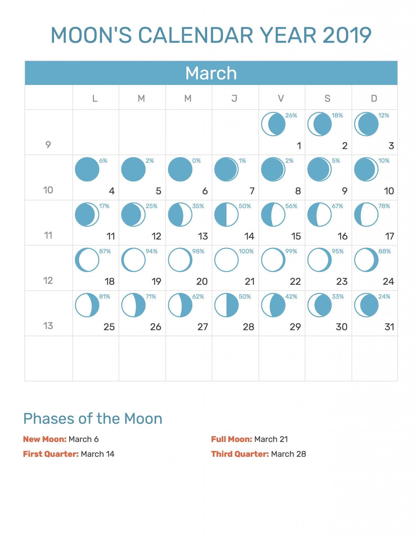 Full Moon Calendar March 2019 #march2019 #mooncalendar