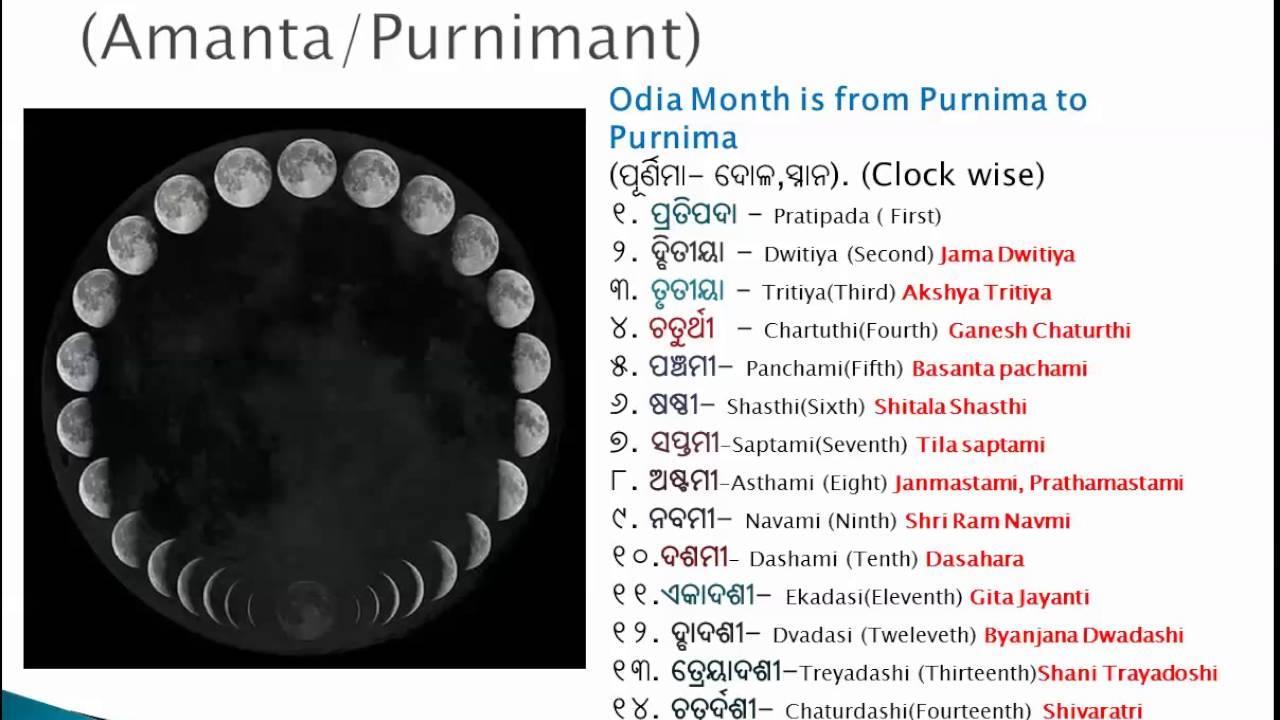 Hindu Calendar Basics