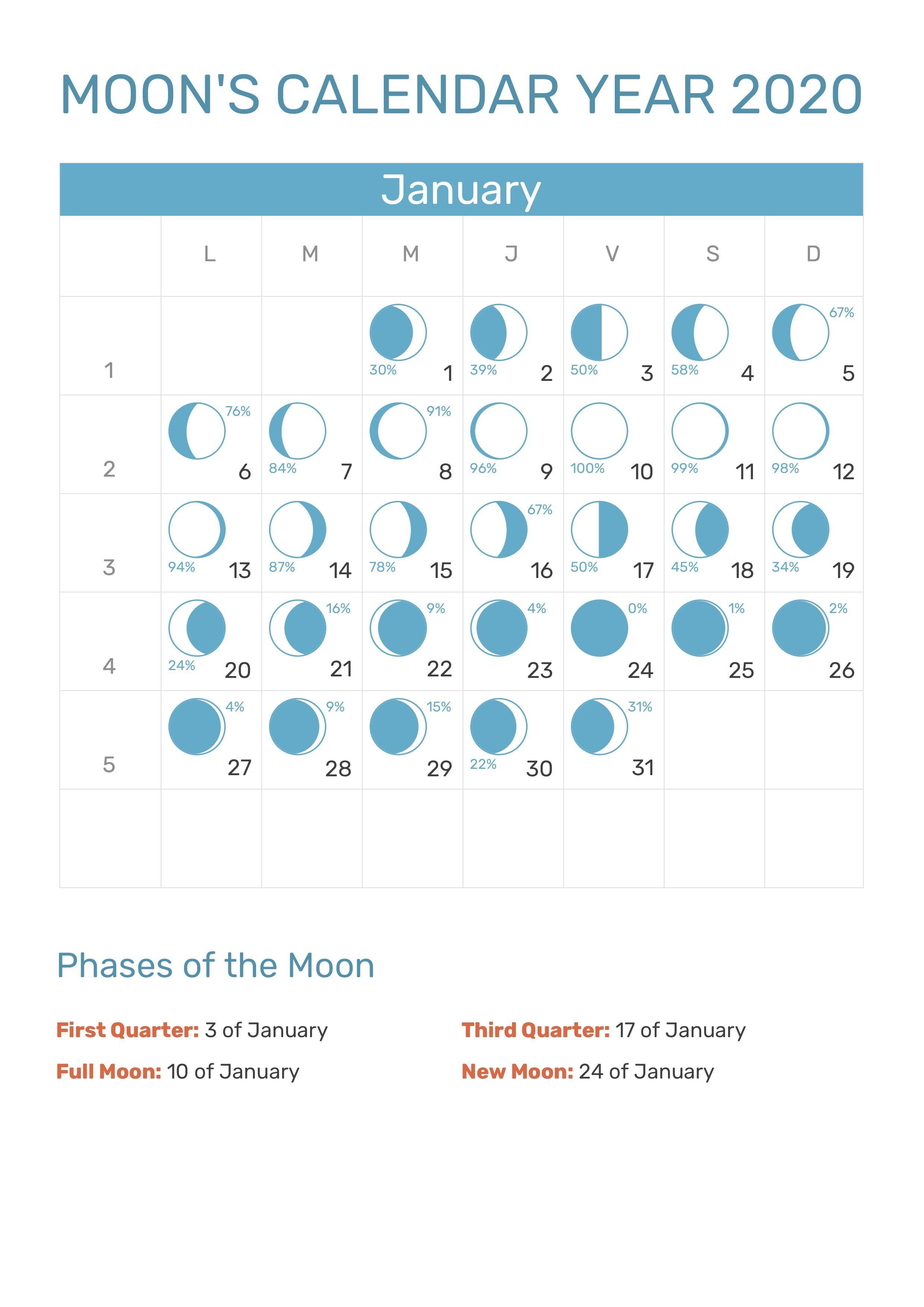 January 2020 Moon Phases Calendar #january #january2020