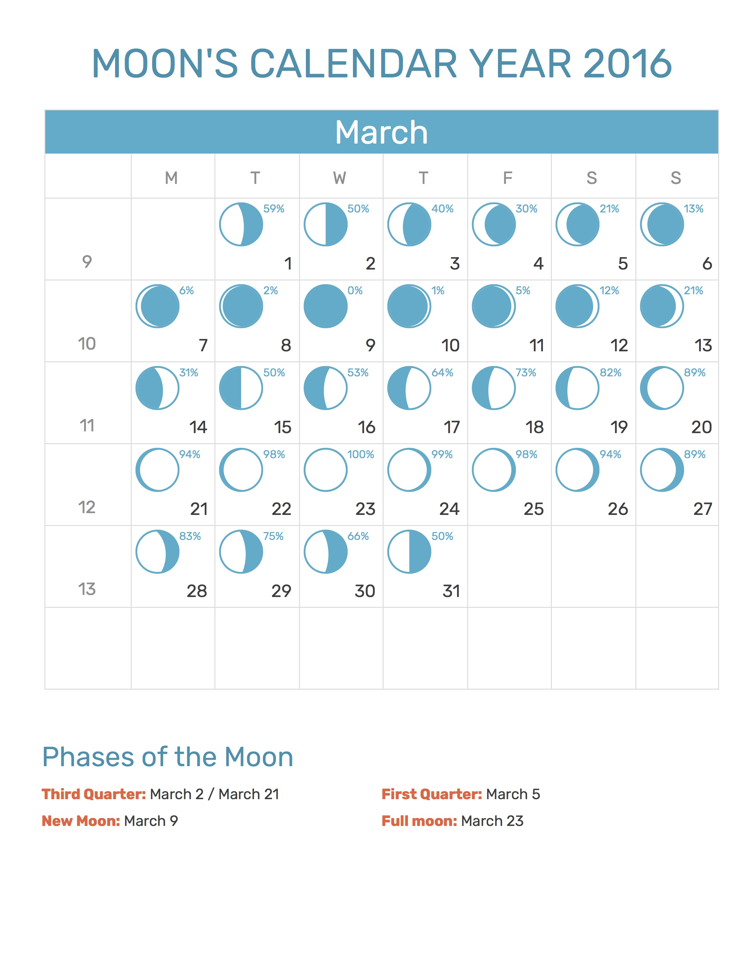 Moon's Calendar March 2016