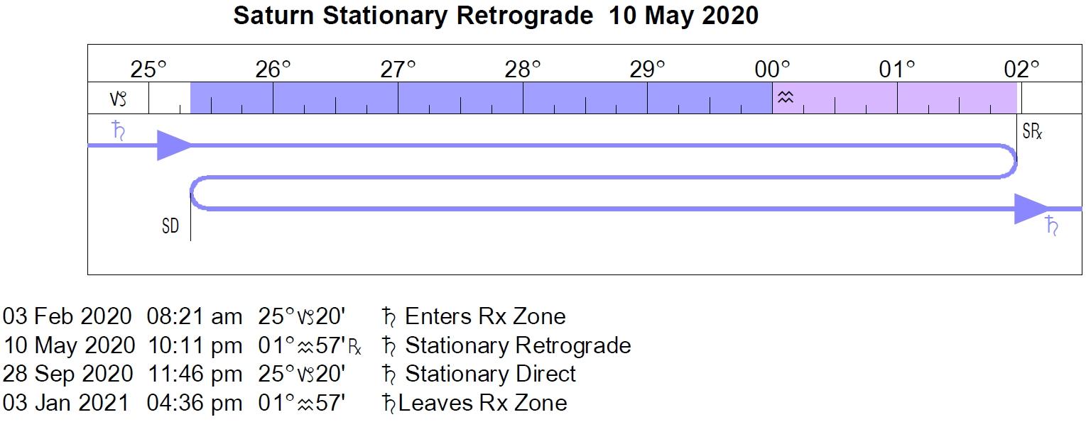 Perky 2020 Mercury Retrograde Calendar • Printable Blank Calendar