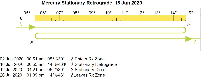 Retrograde Cycles/stations