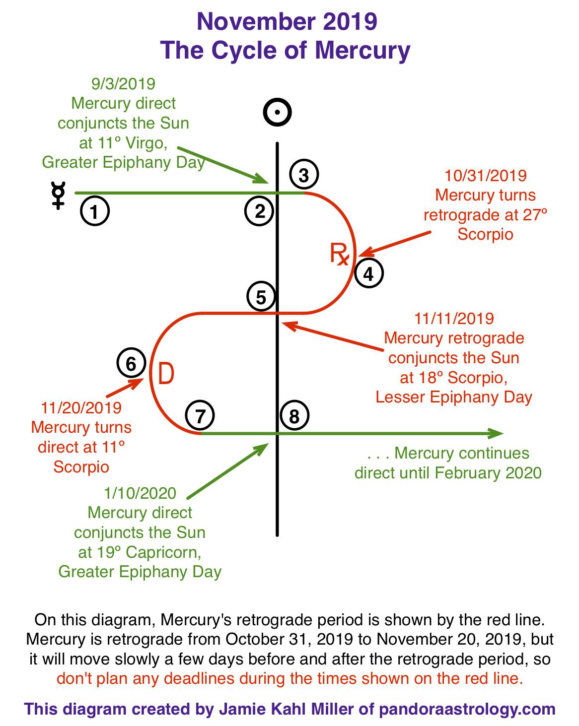 This Year's Mercury Retrogrades - Pandora Astrology