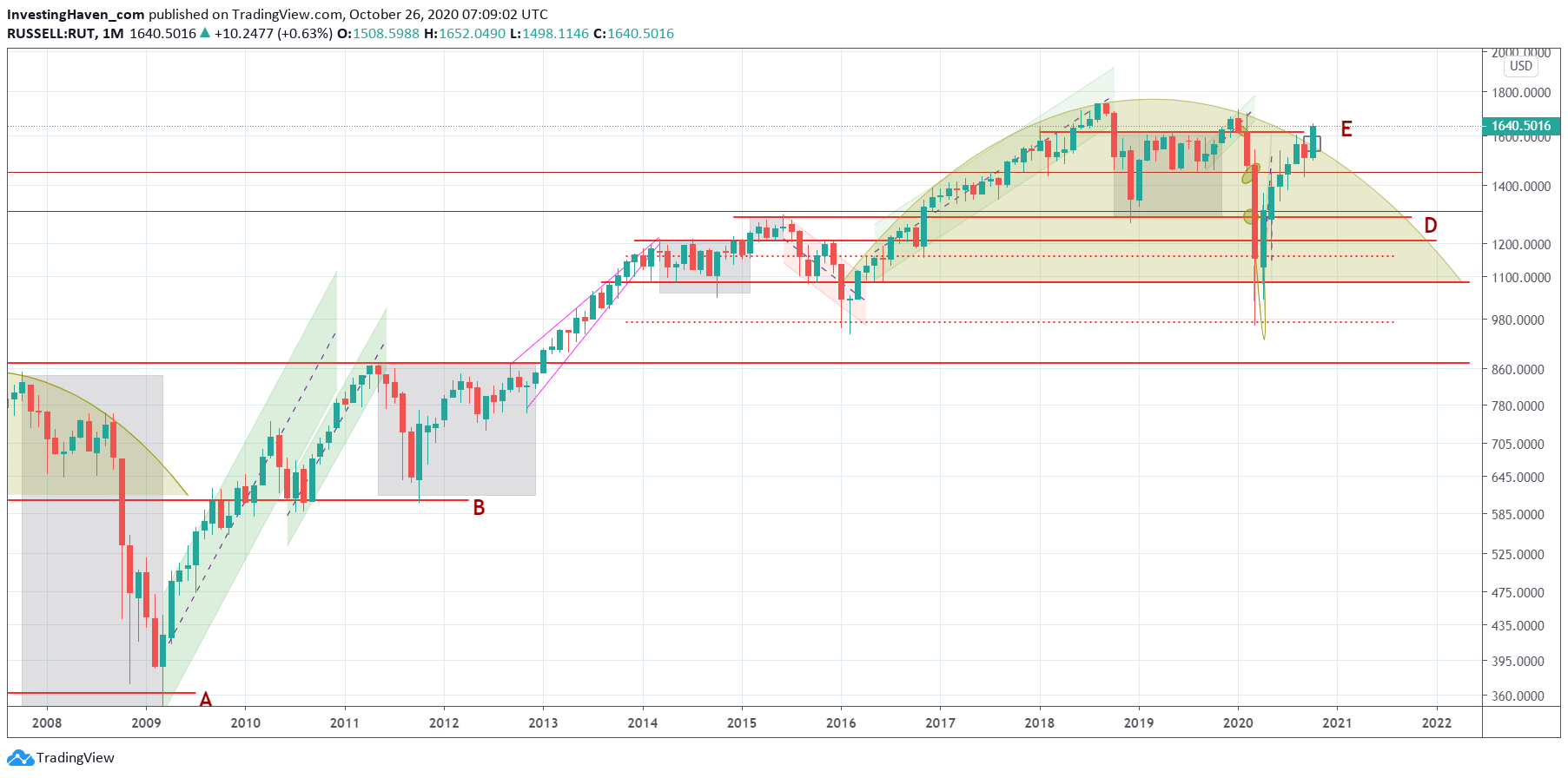 A Dow Jones Forecast For 2021 *New All Time Highs