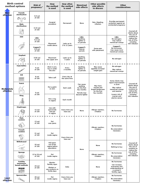 Combined Estrogen-Progestin Oral Contraceptives: Patient