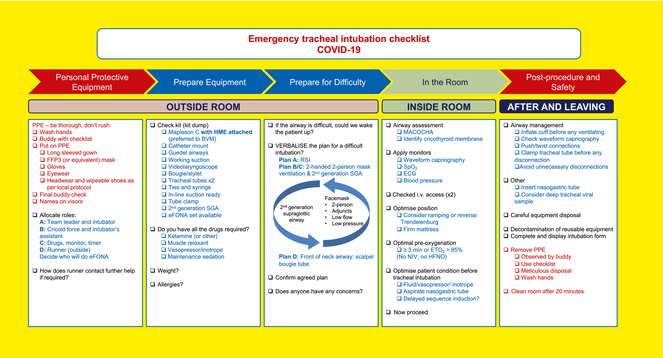 Consensus Guidelines For Managing The Airway In Patients