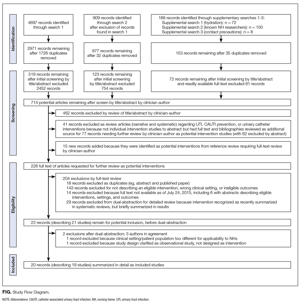 Systematic Review Of Interventions To Reduce Urinary Tract