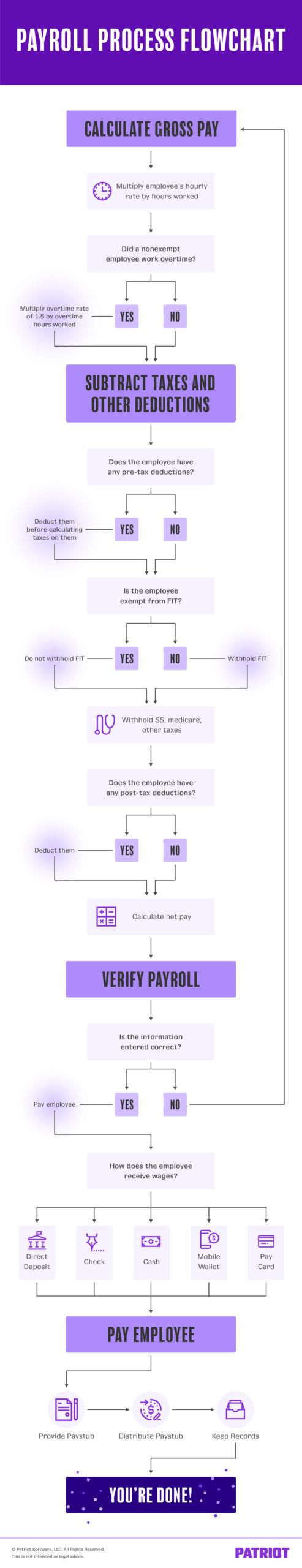 Ultimate Diagram & Process