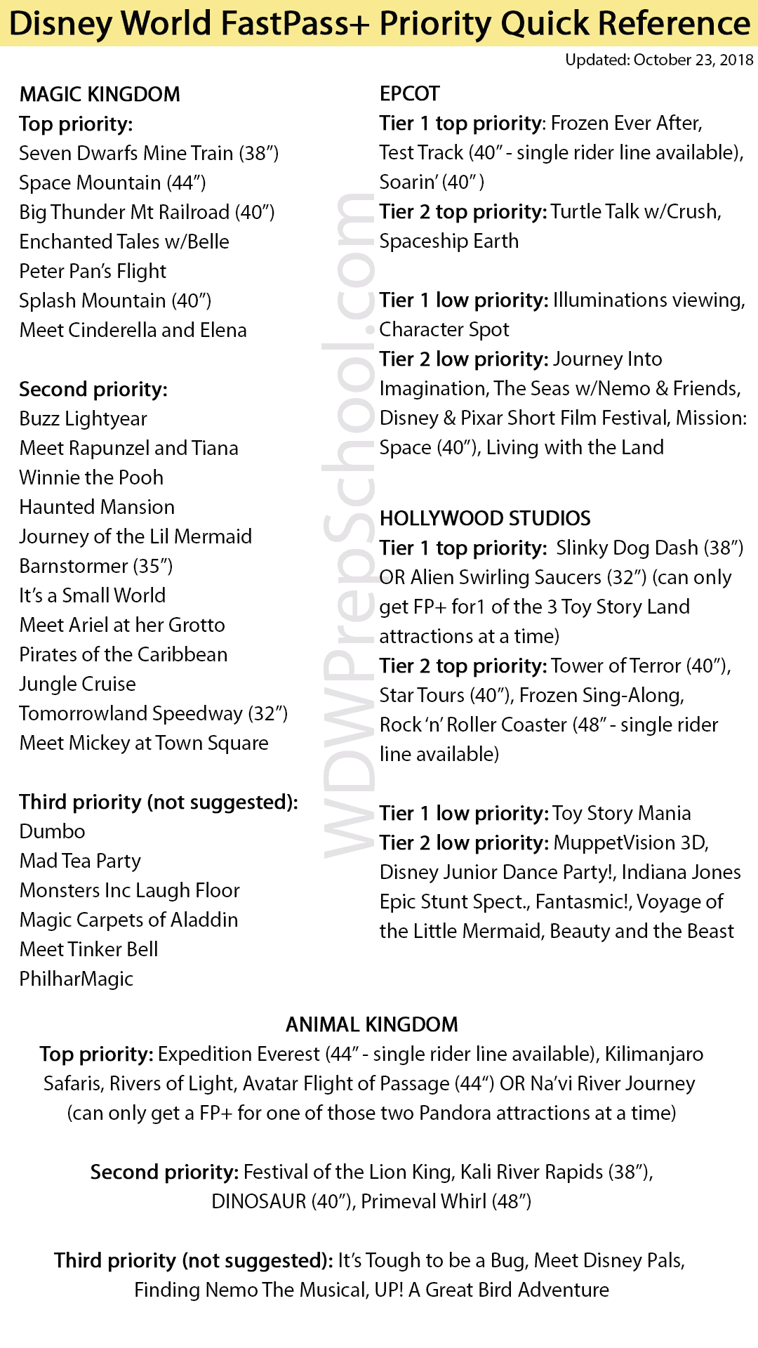 Magic Kingdom Rides List 2021