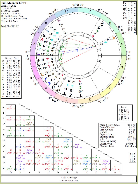 Full Moon On April 16, 2022