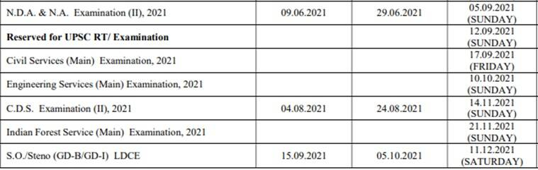 Upsc Cds (2) Admit Card (Out), Eligibility, Application Form, Exam Pattern, Syllabus, Result
