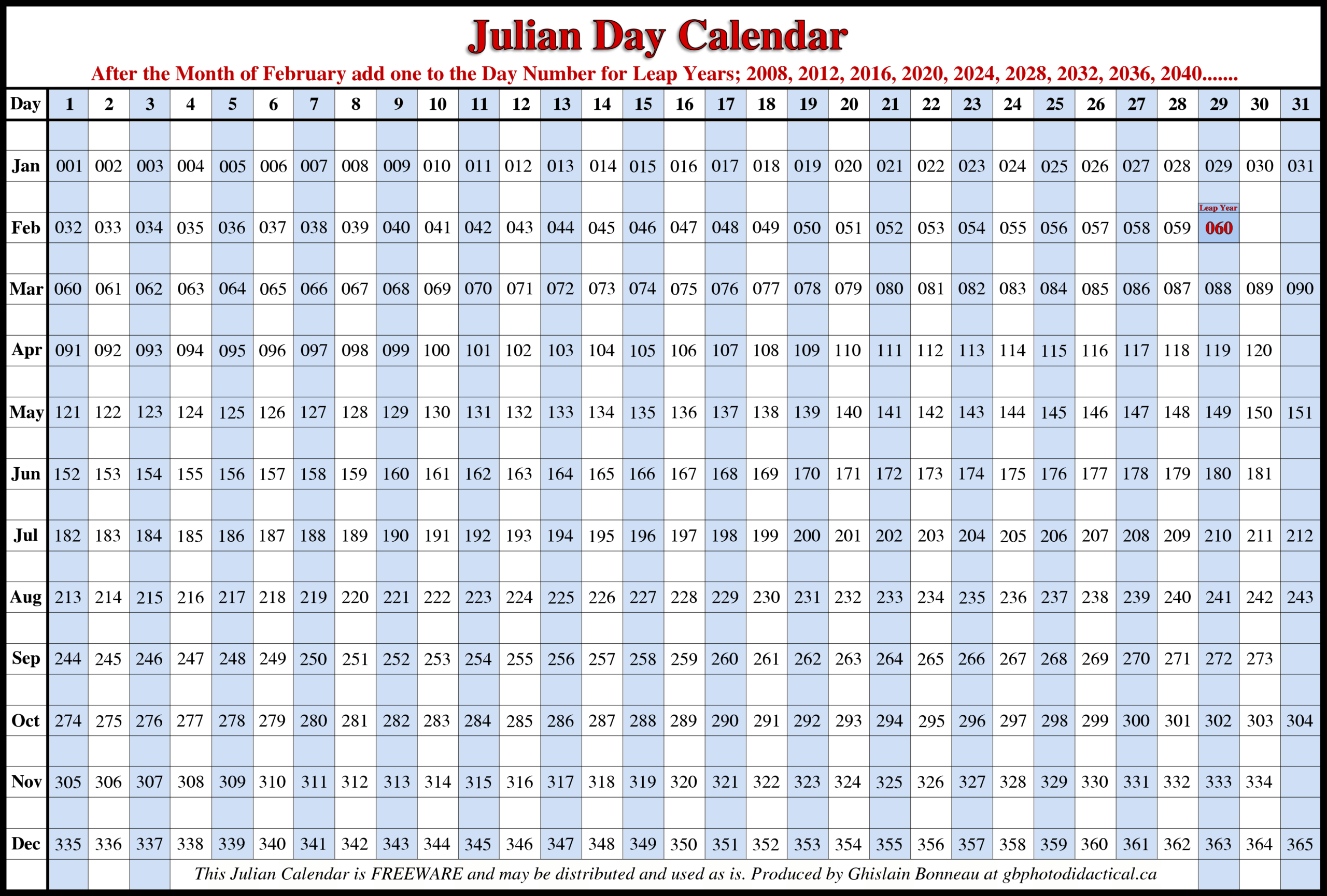 What Are Julian Dates